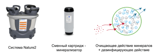 Минеральная очистка: наиболее «природное» решение