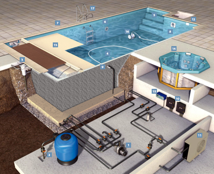 pool sheme