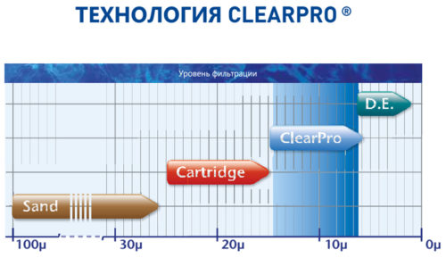 Фильтровальная емкость TAGELUS II ClearPro TA 60, 610 мм, 14 м3/ час - изображение 2