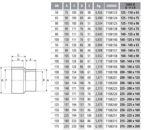 Редукция длинная 125-110х63 мм - изображение 2