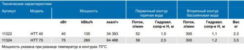 Теплообменник Hi-Temp Titan 40 кВт - изображение 4