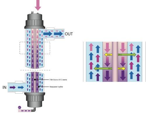 Комплект лампы UV-C 75 Вт с озонатором - изображение 4