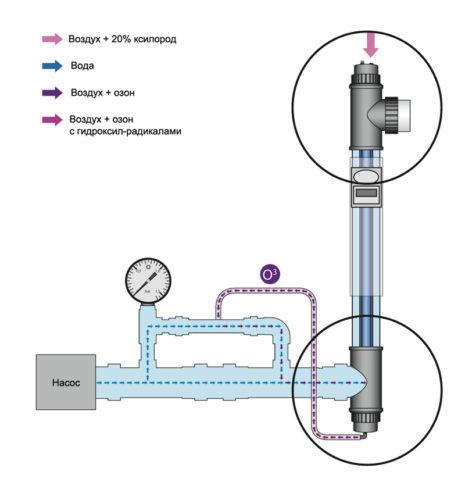 Комплект лампы UV-C 75 Вт с озонатором - изображение 3