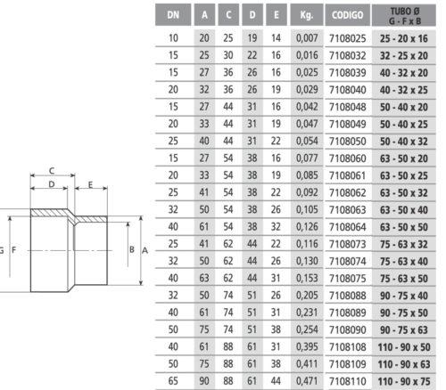 Редукция длинная 50-40х25 мм - изображение 2
