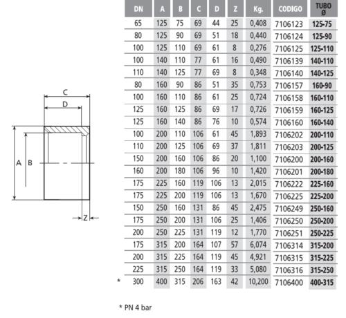 Редукция короткая 125-110 мм - изображение 2