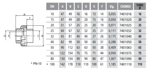 Разъемное соединение (американка) 110 мм - изображение 2