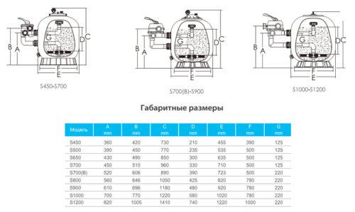 Фильтровальные емкости Emaux серии S - изображение 3