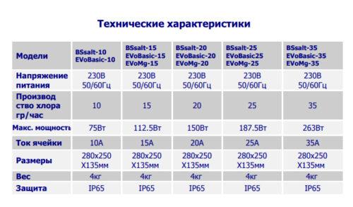 Установки проточного электролиза BSV серия EVO Basic 10-35гр/час - изображение 4