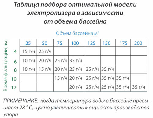 Установки проточного электролиза BSV серия N-BSsalt 10-35 гр/час - изображение 2