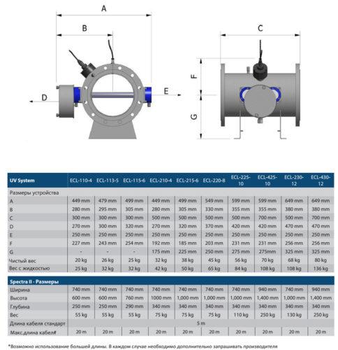 УФ-установка среднего давления ECL-225-10 - изображение 2
