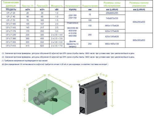 УФ установки среднего давления серия UV CF-LT - изображение 2