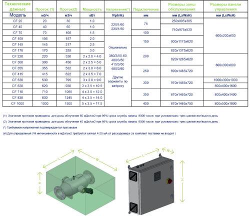 УФ установки среднего давления серия UV CF - изображение 2