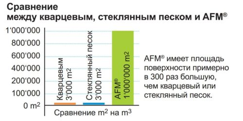Активированный фильтрующий материал (AFM) 0,5-1,0 мм, 25 кг - изображение 3