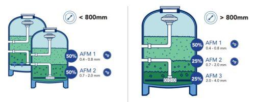 Активированный фильтрующий материал (AFM), 25 кг - изображение 4