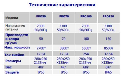 Установки проточного электролиза BSW для общественных бассейнов PRO50-150, производительность 50-150 гр/час - изображение 2