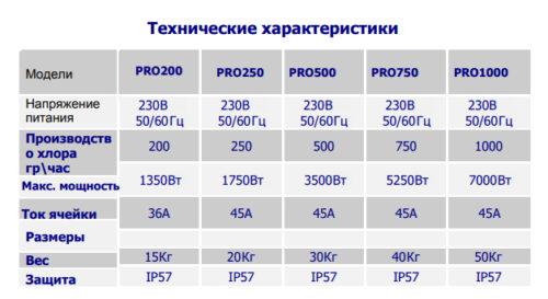 Установки проточного электролиза BSW для общественных бассейнов серия PRO 250-1000, производительность 250-1000 гр/час - изображение 3