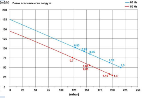 Блауэр HPE 0,85кВт 140 м3/час, 160mbar, 380В - изображение 2