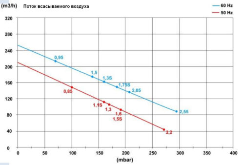 Блауэр HPE 1,5кВт 210 м3/час, 190mbar, 220В - изображение 2