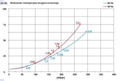 Блауэр HPE 1,5кВт 210 м3/час, 190mbar, 220В - изображение 3