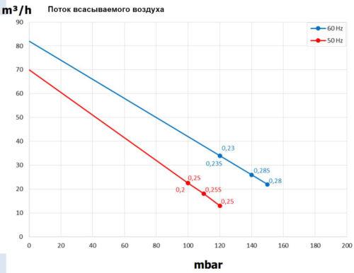 Блауэр HPE 0,25кВт 70 м3/час, 110 мбар, 220В - изображение 2