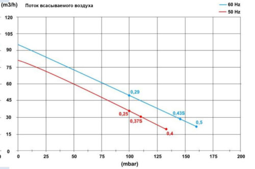 Блауэр HPE 0,37кВт 80 м3/час, 110mbar, 220В - изображение 2