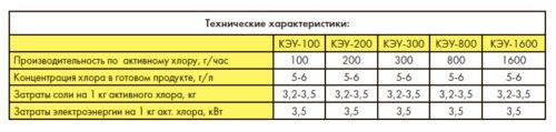 Компактная электролизная установка КЭУ-1600, 1600 г хлора в час - изображение 2