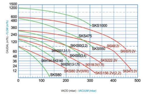 Блауэр  Kripsol 2,2 кВт, 400В, 312 м3/час, 3F - изображение 2