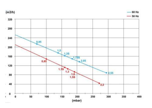 Блауэр HPE 2,2 кВт 210 м3/час, 270mbar, 220-380В - изображение 2