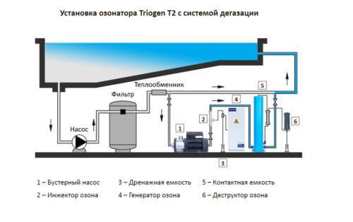 Установка озонирования Albatika CD2, до 100 м3, 2 г/час - изображение 2