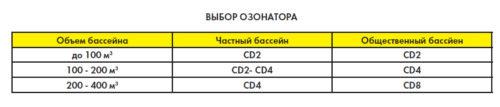 Установка озонирования Albatika CD4, до 200 м3, 4 г/час - изображение 3