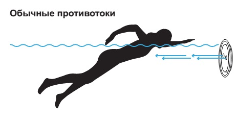 Устройство противотечения Jet Swim Motion Classic - изображение 4