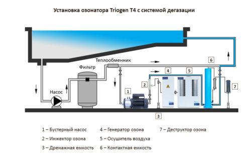 Установка озонирования Albatika CD4, до 200 м3, 4 г/час - изображение 2