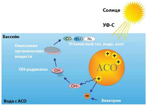 ACO Dryden Aqua Активное Каталитическое Окисление «Active Catalytic Oxidation» , 20 кг - изображение 2