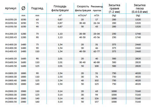 Высокоэффективные фильтровальные емкости INDICO для коммерческих бассейнов - изображение 2
