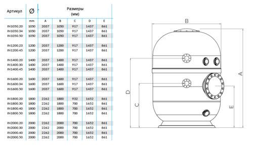 Высокоэффективные фильтровальные емкости INDICO для коммерческих бассейнов - изображение 3