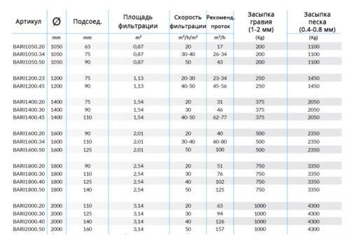 Фильтровальные емкости BARI для коммерческих бассейнов - изображение 2