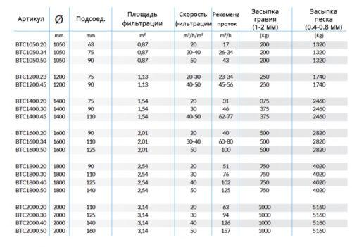 Высокоэффективные фильтровальные емкости BALTICO для коммерческих бассейнов - изображение 2