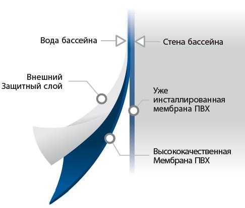 ULTIMATE BORDER Бордюр для ватерлинии Blue Surf размер 25m x 27,5 cm - изображение 2