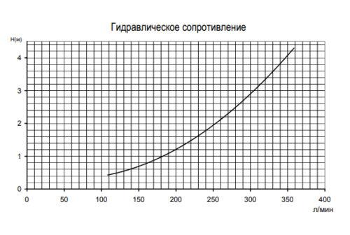 Электроводонагреватель SPA Pahlen 1.5 / 2.0 / 3.0 кВт пластиковый с реле протока и термостатом - изображение 3