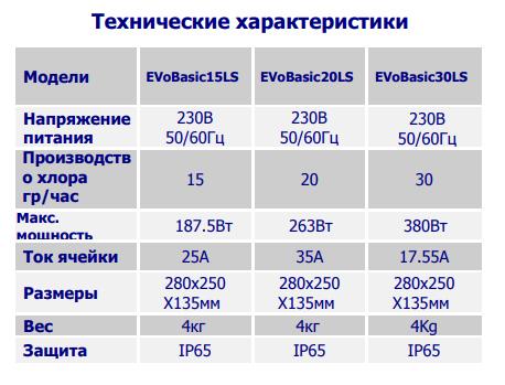 Установки проточного электролиза BSV серия EVO Basic LS 15-30гр/час - изображение 4